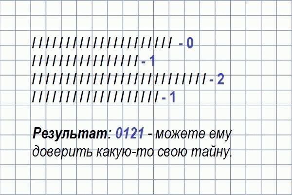 Значение чисел при гадании на палочках